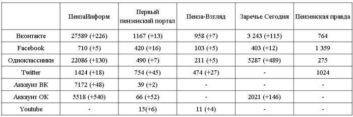 Таблица_социалки