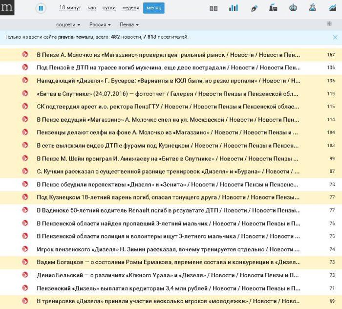 Топ_новости_правданьюс
