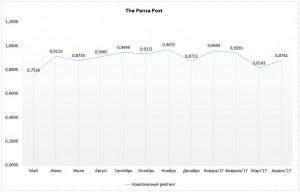 The Penza Post