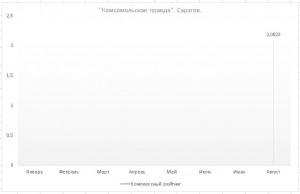 """""""Комсомольская правда"""". Саратов"""