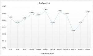 The Pena Post